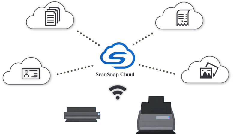 ScanSnap Cloud direktes Scannen in die Cloud - Merkmale der ScanSnap Cloud