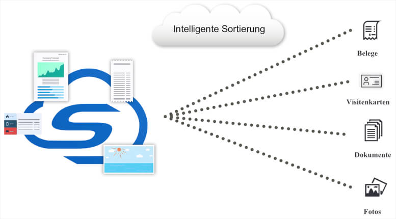 ScanSnap Cloud direktes Scannen in die Cloud - intelligente Sortierung