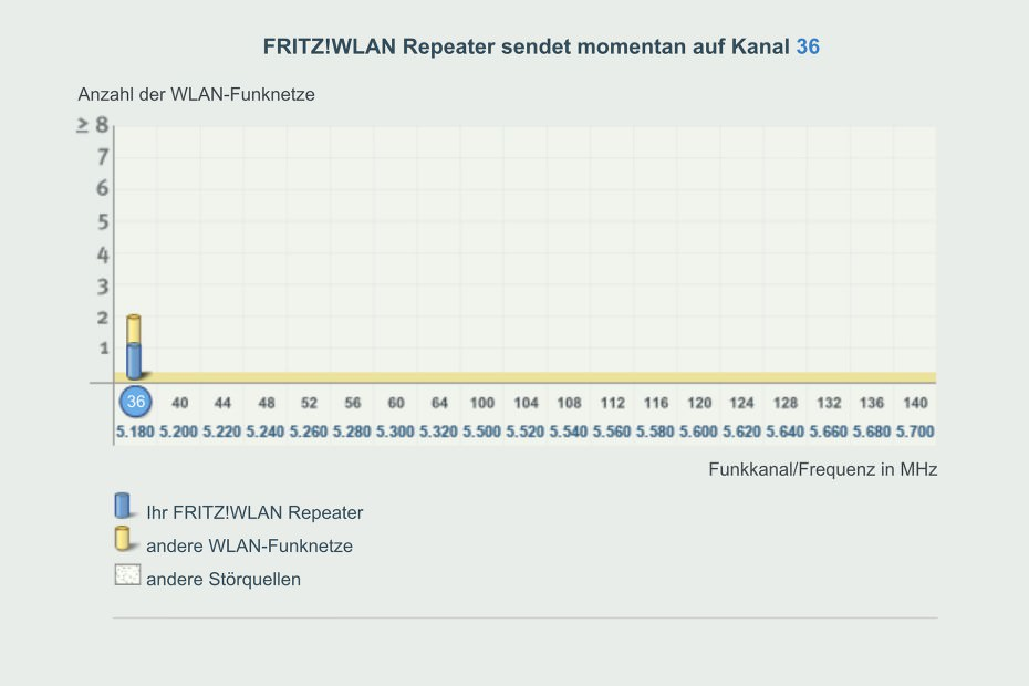 FRITZ!WLAN Repeater 1750E und 5 GHz