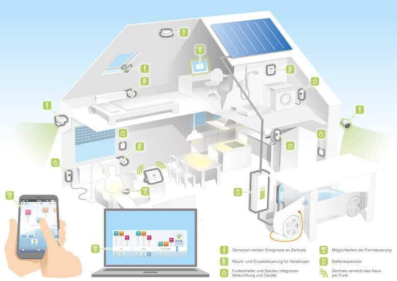 RWE SmartHome: Bewegungsmelder